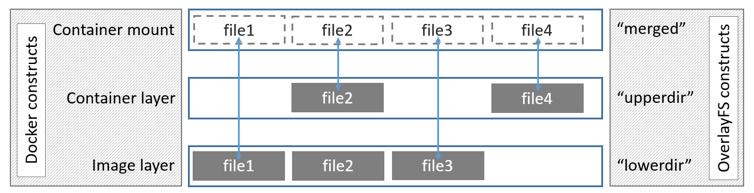 ساختار Union File System در Docker